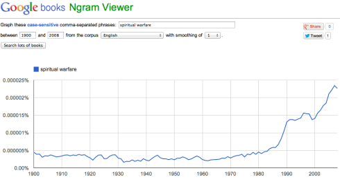"This chart shows the growth of the term ""spiritual warfare"" in books starting in the mid 1980s."